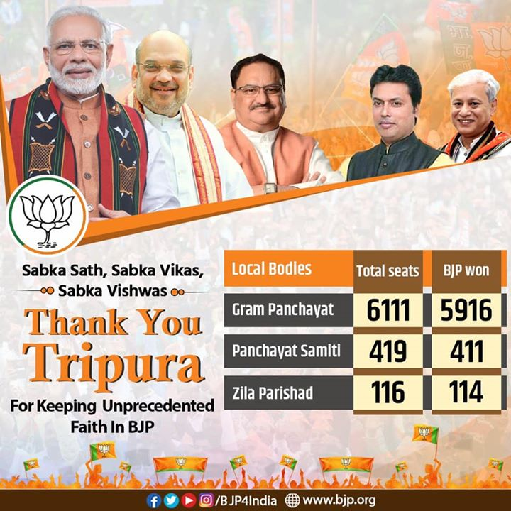 Thank you Tripura for yet another landslide victory.‬  ‪The overwhelming mandate for party in the recently concluded Panchayat elections is an endorsement for the State government and development projects initiated to transform lives of people.   Congratulations to CM Biplab Deb and karyakartas of BJP Tripura unit.